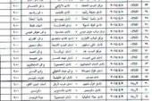 جدول الدور التمهيدى الثالث لكاس مصر