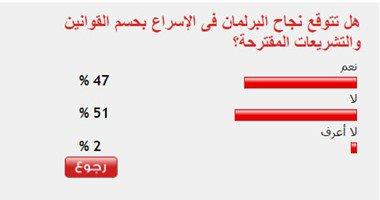 51%من القراء يستبعدون نجاح البرلمان فى الإسراع بحسم القوانين المقترحة  .
