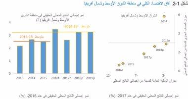 تقرير للبنك الدولى يتوقع 5 مليارات دولار استثمار أجنبى فى مصر خلال 2017