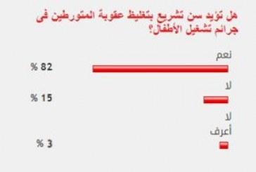 82 % من القراء يؤيدون تغليظ عقوبة المتورطين فى جرائم تشغيل الأطفال